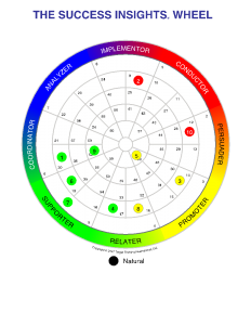 personality types color wheel
