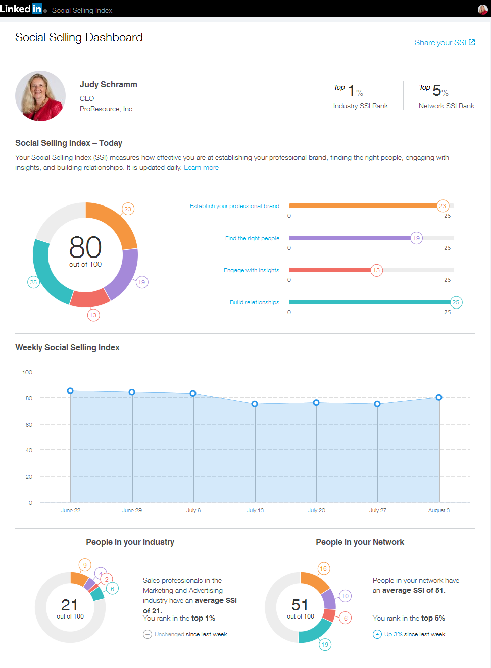 social selling index dashboard
